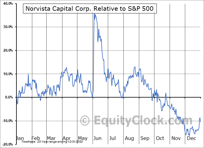 NVV.V Relative to the S&P 500