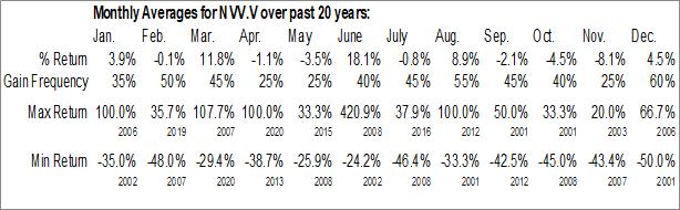 Monthly Seasonal Norvista Capital Corp. (TSXV:NVV.V)