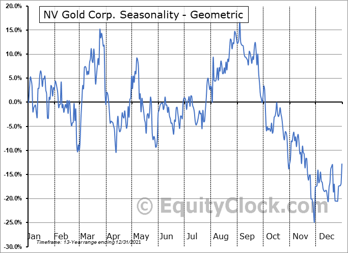 NV Gold Corp. (TSXV:NVX.V) Seasonality