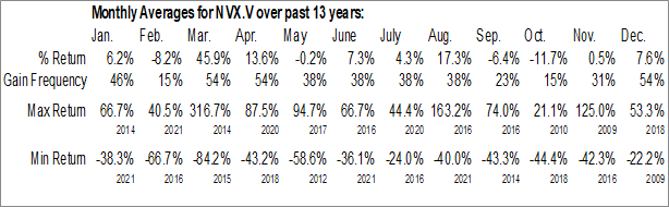 Monthly Seasonal NV Gold Corp. (TSXV:NVX.V)