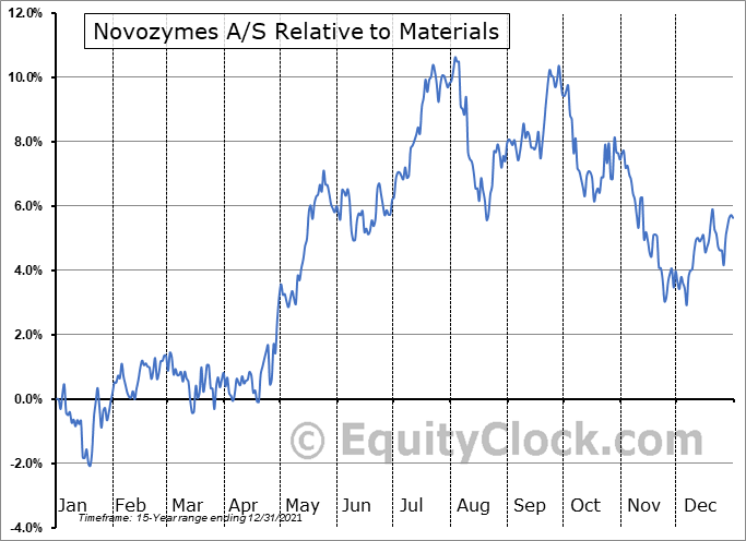 NVZMY Relative to the Sector