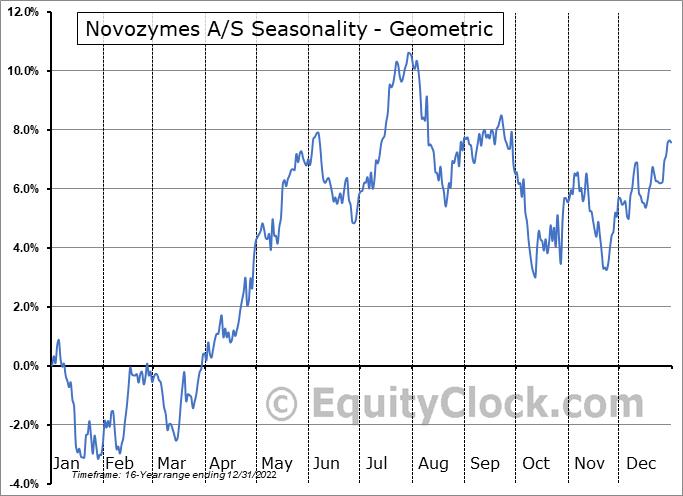 Novozymes A/S (OTCMKT:NVZMY) Seasonality