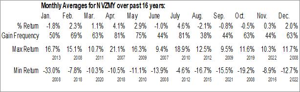 Monthly Seasonal Novozymes A/S (OTCMKT:NVZMY)