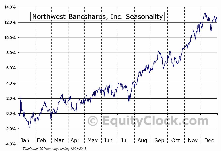Northwest Bancshares, Inc. (NASD:NWBI) Seasonal Chart