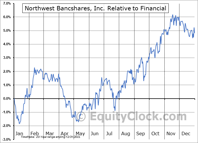 NWBI Relative to the Sector