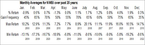 Monthly Seasonal Northwest Bancshares, Inc. (NASD:NWBI)