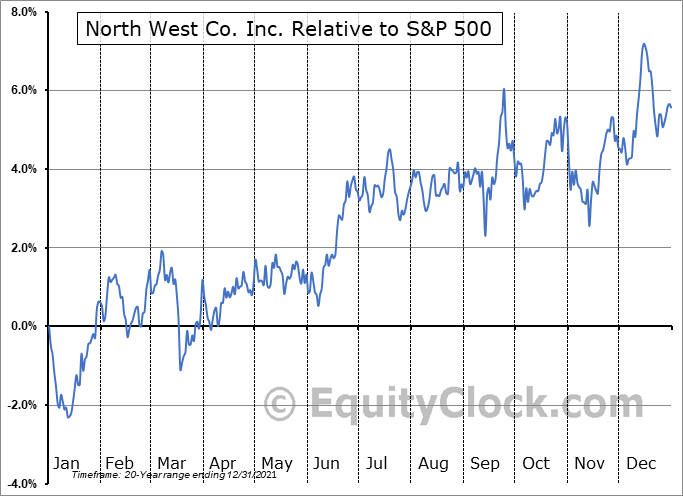 NWC.TO Relative to the S&P 500