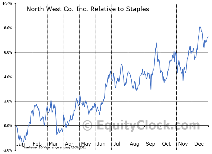 NWC.TO Relative to the Sector