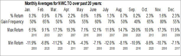 Monthly Seasonal North West Co. Inc. (TSE:NWC.TO)