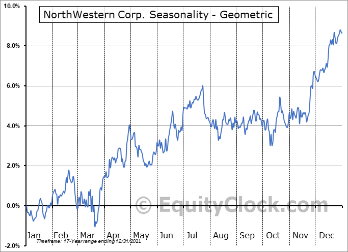 NorthWestern Corp. (NASD:NWE) Seasonality