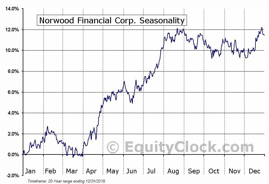 Norwood Financial Corp. (NASD:NWFL) Seasonal Chart