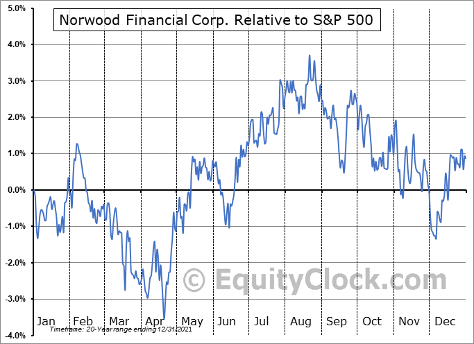 NWFL Relative to the S&P 500