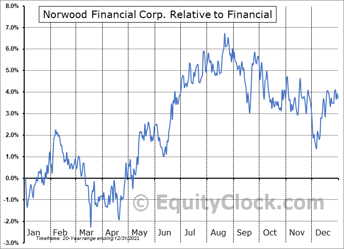 NWFL Relative to the Sector