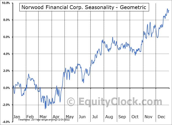 Norwood Financial Corp. (NASD:NWFL) Seasonality