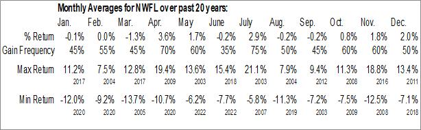 Monthly Seasonal Norwood Financial Corp. (NASD:NWFL)