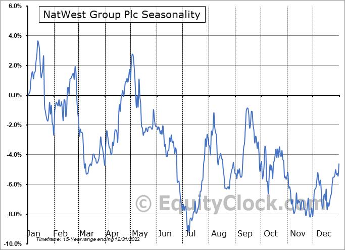 NatWest Group Plc (NYSE:NWG) Seasonality