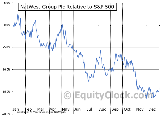 NWG Relative to the S&P 500