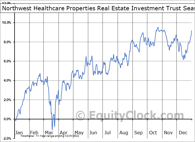 Northwest Healthcare Properties Real Estate Investment Trust (TSE:NWH/UN.TO) Seasonality