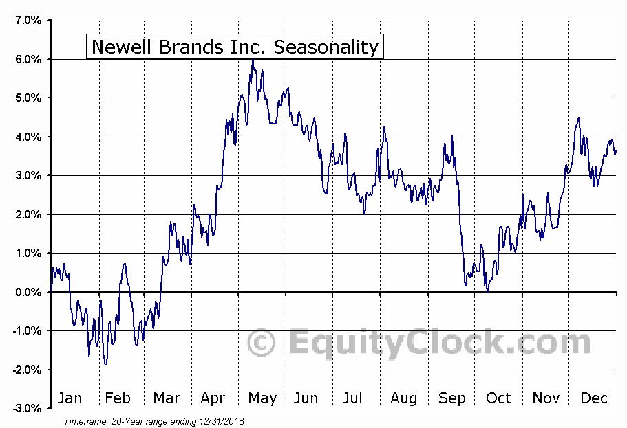 Newell Brands Inc. (NASD:NWL) Seasonal Chart