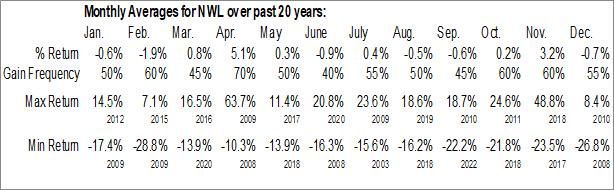 Monthly Seasonal Newell Brands Inc. (NASD:NWL)