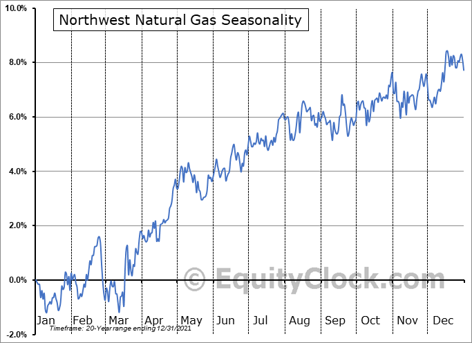 Northwest Natural Holding Company Seasonal Chart