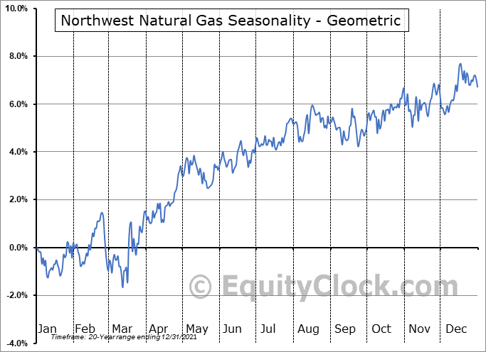 Northwest Natural Gas (NYSE:NWN) Seasonality