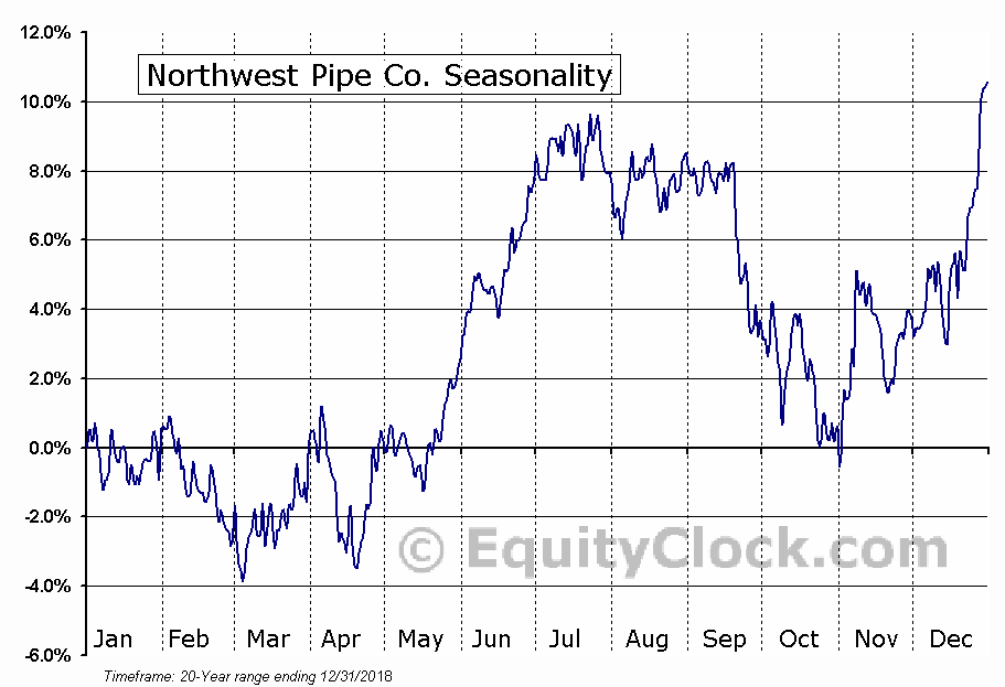 Northwest Pipe Co. (NASD:NWPX) Seasonal Chart
