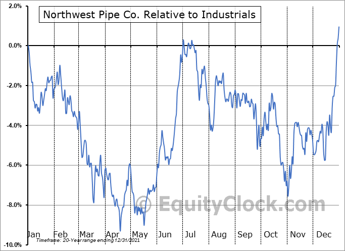 NWPX Relative to the Sector