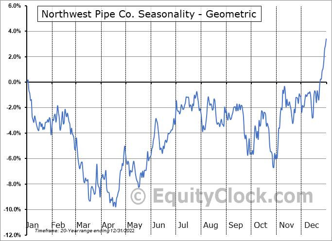 Northwest Pipe Co. (NASD:NWPX) Seasonality