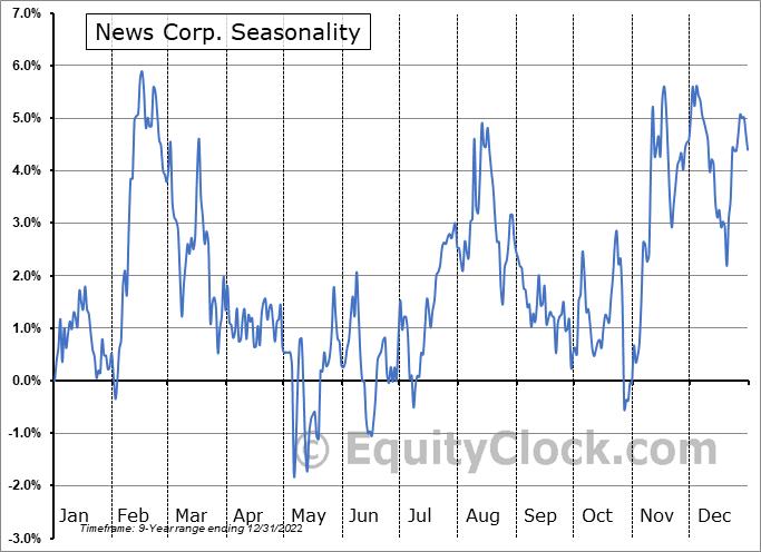 News Corp. (NASD:NWS) Seasonal Chart