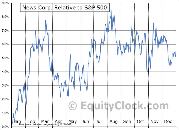 NWSA Relative to the S&P 500