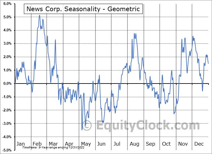 News Corp. (NASD:NWS) Seasonality