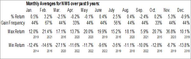 Monthly Seasonal News Corp. (NASD:NWS)