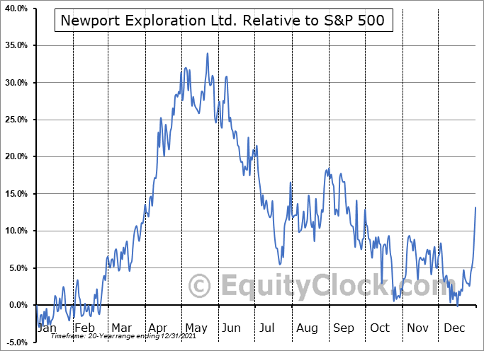 NWX.V Relative to the S&P 500