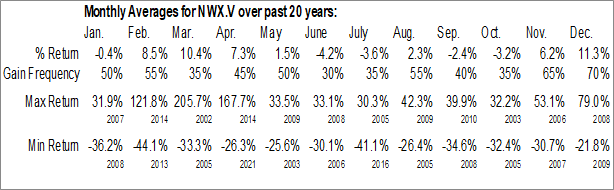 Monthly Seasonal Newport Exploration Ltd. (TSXV:NWX.V)