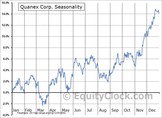Quanex Corp. (NYSE:NX) Seasonal Chart