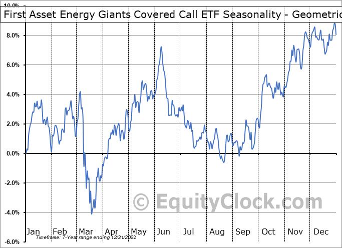 First Asset Energy Giants Covered Call ETF (TSE:NXF/B.TO) Seasonality