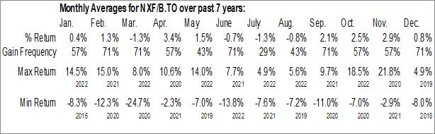 Monthly Seasonal First Asset Energy Giants Covered Call ETF (TSE:NXF/B.TO)