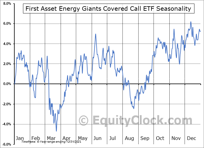 First Asset Energy Giants Covered Call ETF (CAD Hedged) (TSE:NXF.TO) Seasonal Chart