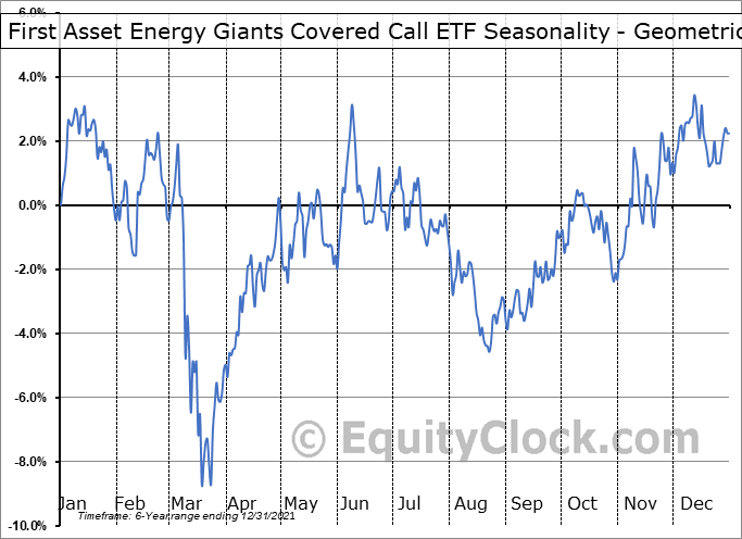 First Asset Energy Giants Covered Call ETF (CAD Hedged) (TSE:NXF.TO) Seasonality