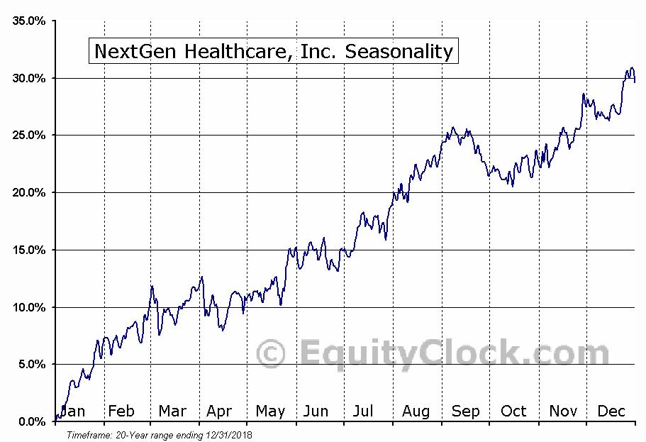 NextGen Healthcare, Inc. (NASD:NXGN) Seasonal Chart