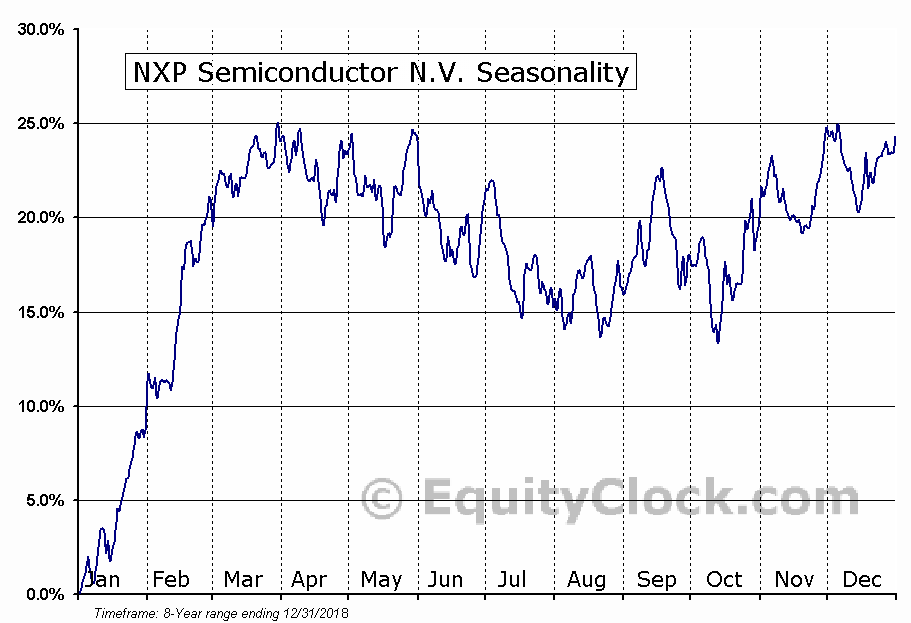 NXP Semiconductor N.V. (NASD:NXPI) Seasonal Chart