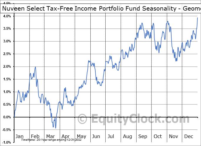 Nuveen Select Tax-Free Income Portfolio Fund (NYSE:NXP) Seasonality