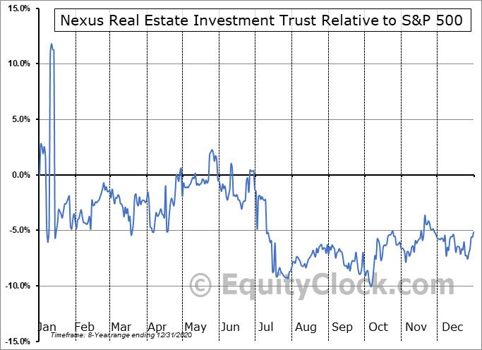 NXR-UN.V Relative to the S&P 500