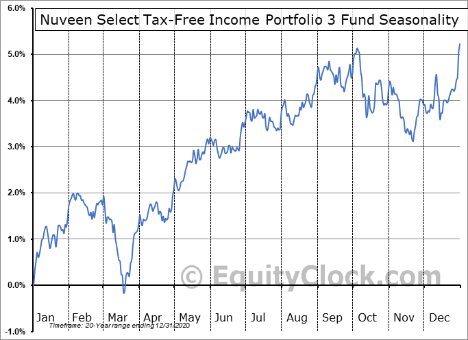 Nuveen Select Tax-Free Income Portfolio 3 Fund (NYSE:NXR) Seasonality