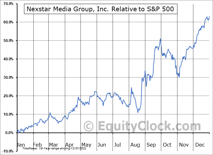 NXST Relative to the S&P 500