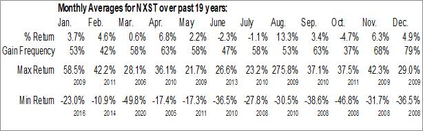 Monthly Seasonal Nexstar Media Group, Inc. (NASD:NXST)
