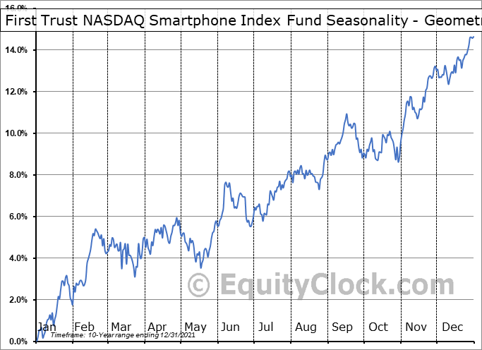 First Trust NASDAQ Smartphone Index Fund (NASD:NXTG) Seasonality
