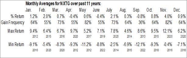 Monthly Seasonal First Trust NASDAQ Smartphone Index Fund (NASD:NXTG)