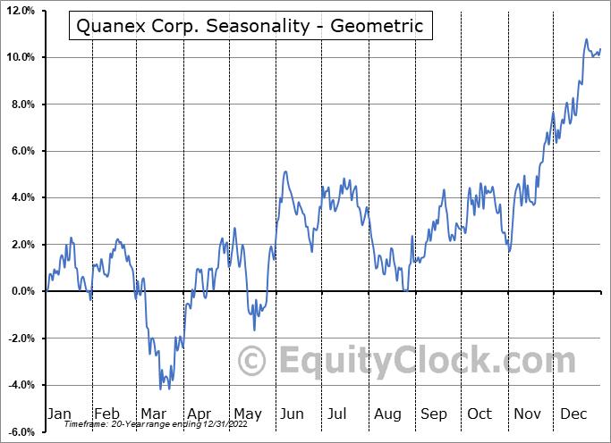 Quanex Corp. (NYSE:NX) Seasonality